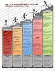 SPANISH / ESPAÑOL – DISCIPLESHIP PROCESS – THE 5 STAGES OF SPIRITUAL GROWTH – Traits, Phrases & Characteristics – diagram