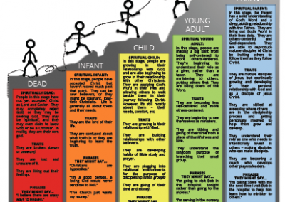 DISCIPLESHIP PROCESS – THE 5 STAGES OF SPIRITUAL GROWTH – Traits, Phrases & Characteristics – diagram