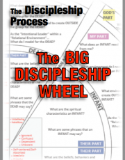 The BIG Discipleship Wheel: Poster (with questions) (FREE)