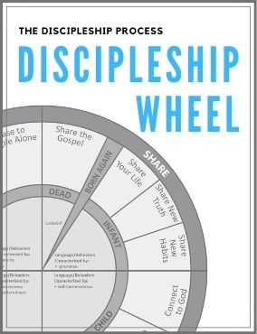 DISCIPLESHIP PROCESS: The Wheel – diagram