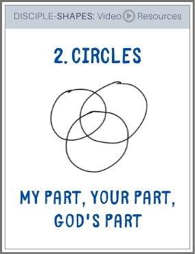DISCIPLE-SHAPES-2. Circles: My part, Your part, Gods part