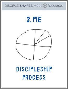 DISCIPLE-SHAPES-3. Pie: Discipleship Process