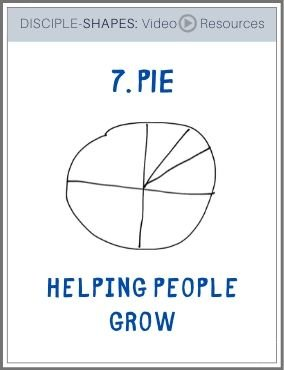DISCIPLE-SHAPES-7. Pie: Helping People Grow